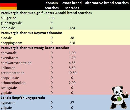Deutsche Portale vor dem Panda Update