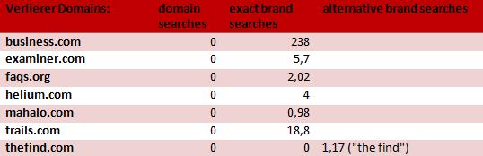 Farmer Verlierer mit Keyword Domains